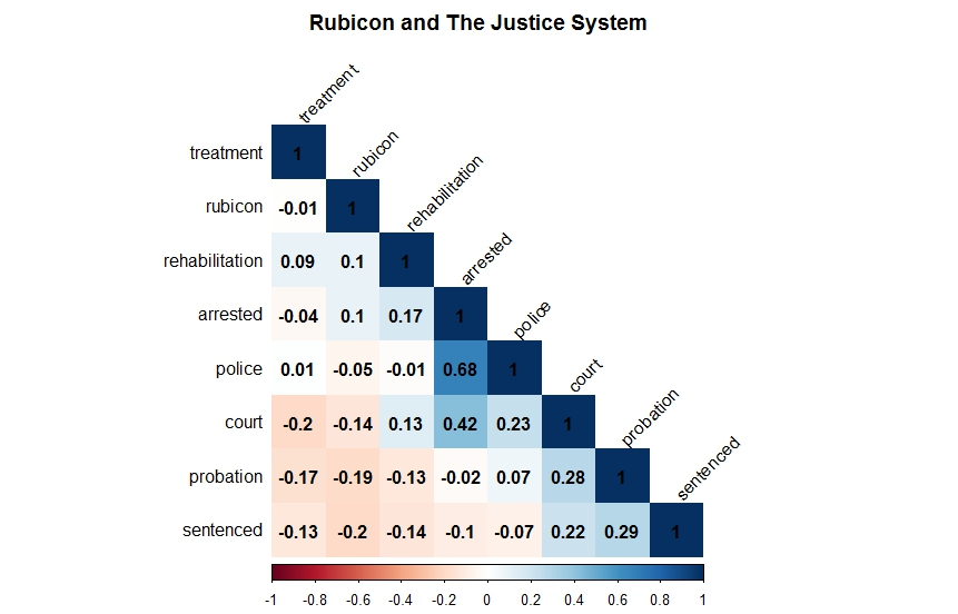 rubicon-and-justice