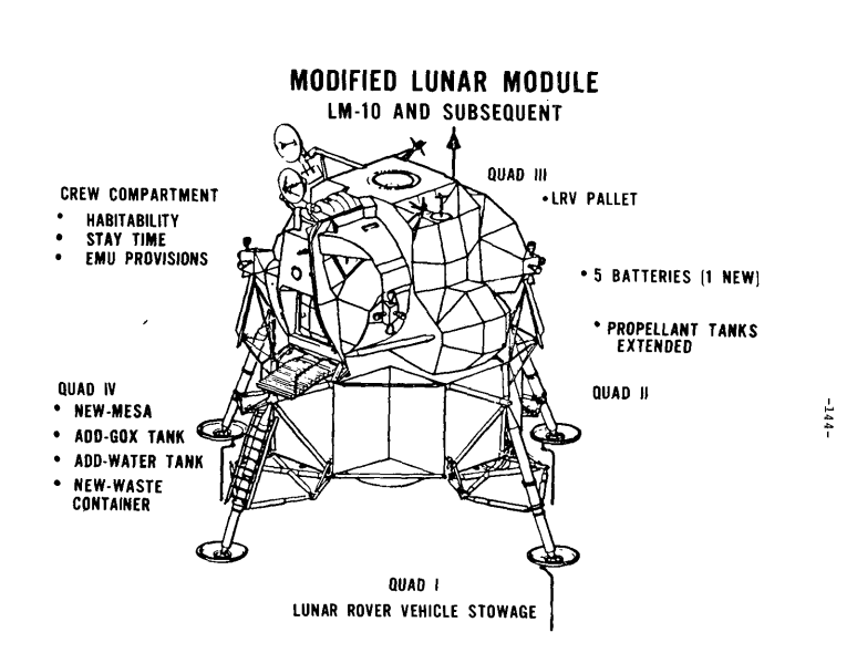 Diagram: Modified Lunar Module (LM-10 and subsequent). Text from left to right, top to bottom: Crew Compartment: Habitability, Stay Time, and EMU Provisions. Quad IV: New-Mesa, Add-Gox Tank, Add-Water Tank, New-Waste Container. Quad III: LRV Pallet. 5 Batteries (1 New). Propellant tanks extended. Quad I: Lunar Rover Vehicle Stowage.
