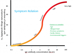 Symptom severity is correlated with IgE antibody concentration