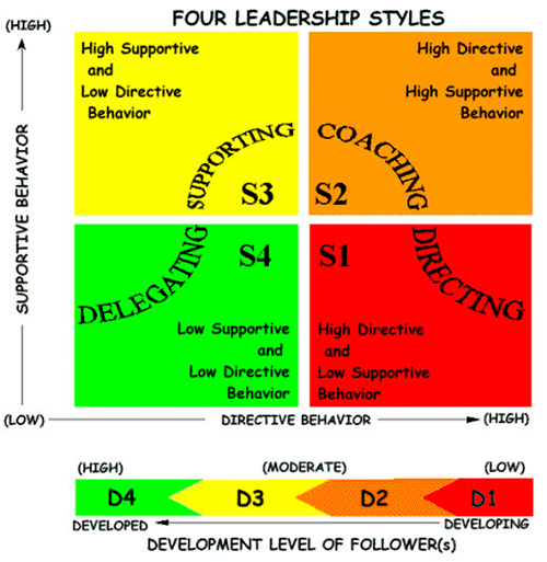 hersey blanchard situational leadership model essays