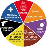 Diagram of emergency situations