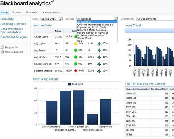Screen shot from Blackboard Analytics