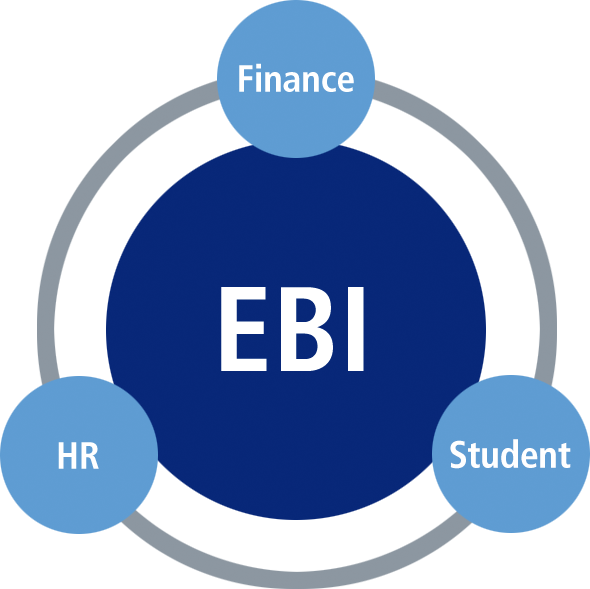 EBI graphic featuring connections with HR, Student, Finance