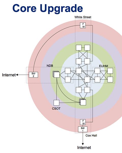 Core Upgrade diagram