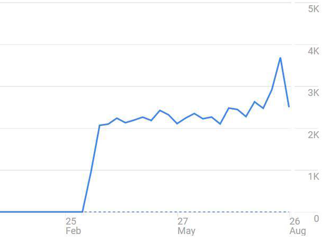 pic of a rising line graph