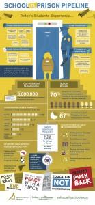 School-To-Prison Pipeline Infographic copy