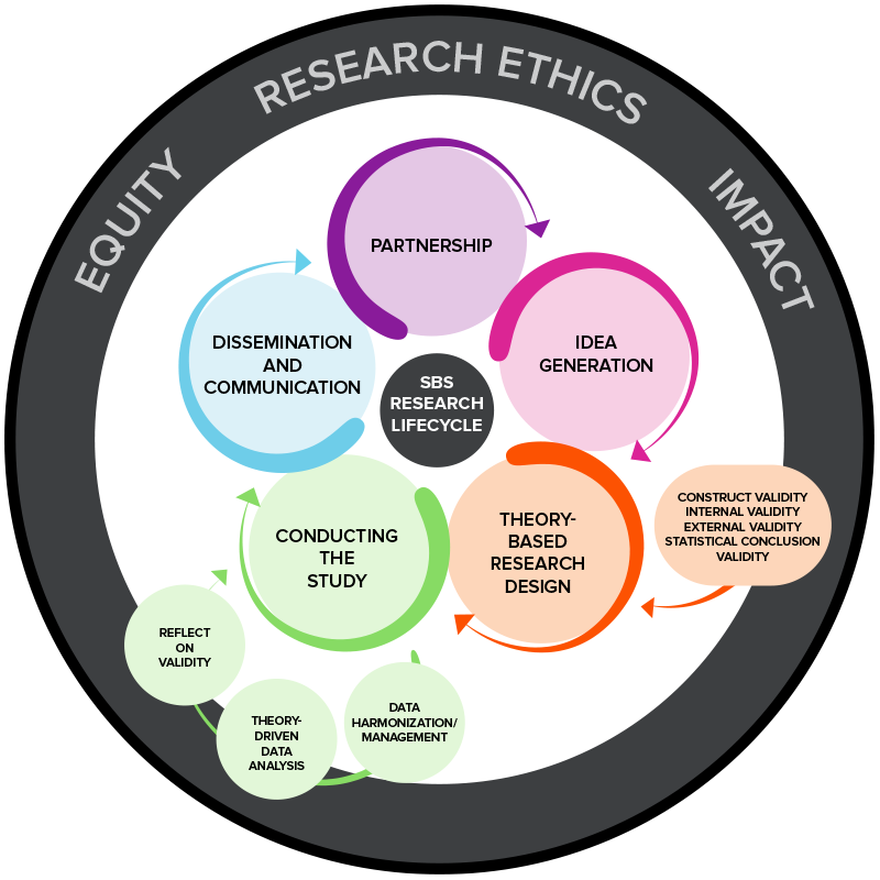 Social Behavioral Science Research Lifecycle
