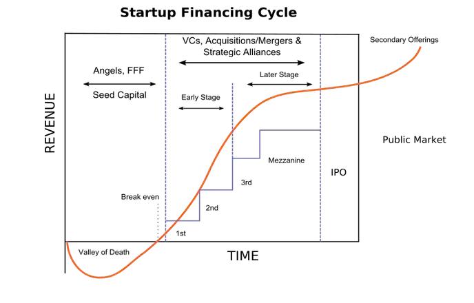 Financing Cycle