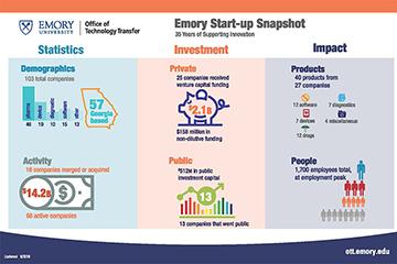 Start-ups Have Impact