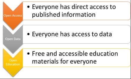 Image defining Open Access, Open Data, and Open Education