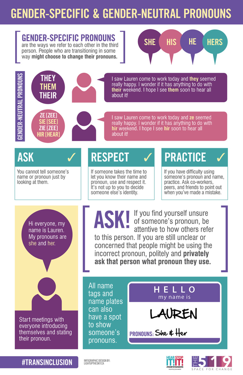 Infographic on gender-specific and gender-neutral pronouns